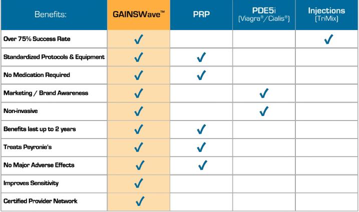 gainswave treatment comparison